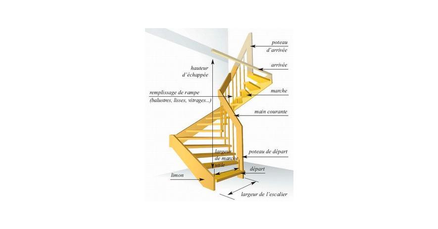 Un peu de vocabulaire sur l'escalier